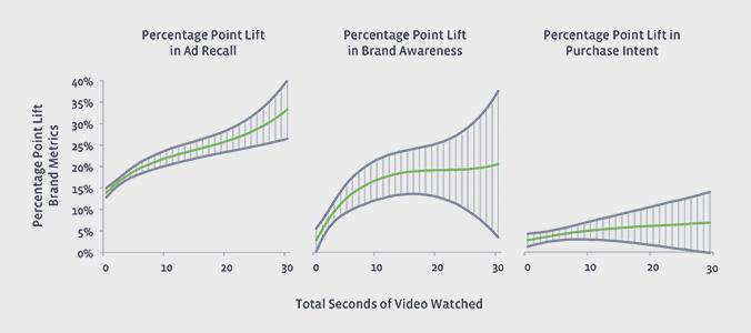 Nielsen facebook ad effect study