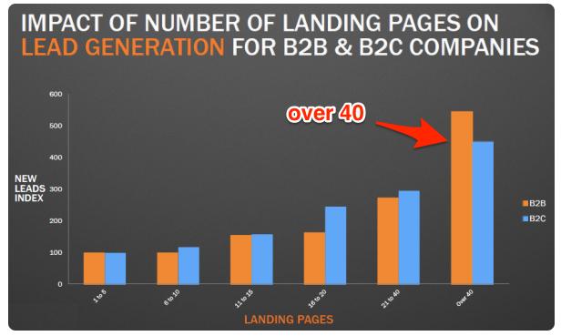 LP impact on FB ad lead generation
