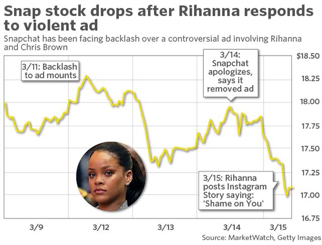 bad marketing campaigns - Snapchat stock drop