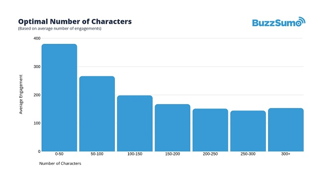 optimal number of characters in Facebook posts
