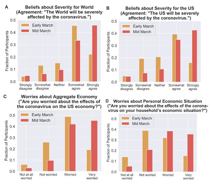public perception of coronavirus impact